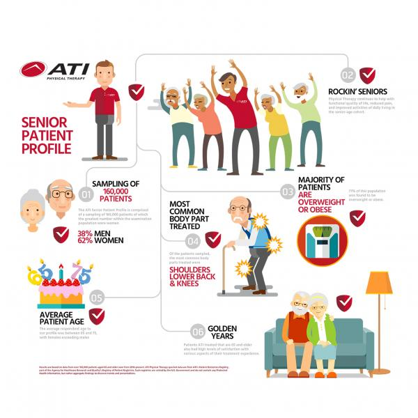 An Analysis of ATI Physical Therapy's Senior Patient